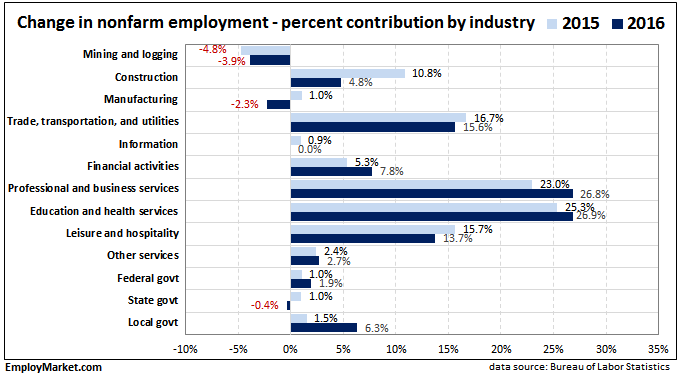 graph of contribution by industry to NFP employment growth 2015 and 2016