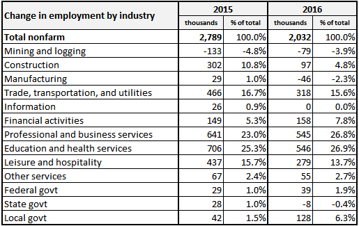 NFP employment contribution by industry 2015 and 2016