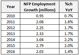 Table: NFP Employment Growth 2010 to 2016