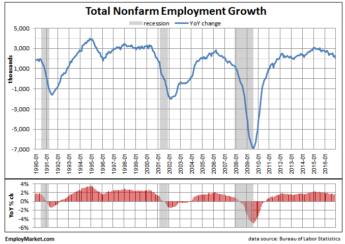 Nonfarm Payroll December 2016 update