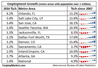 2016 employment growth top 10 - metros with population over 1 million