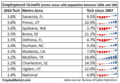 2016 employment growth top 10 - metros with population between 500,000 and 1 million