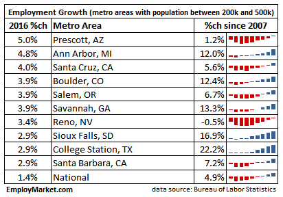 2016 employment growth top 10 - metros with population between 200,000 and 500,000