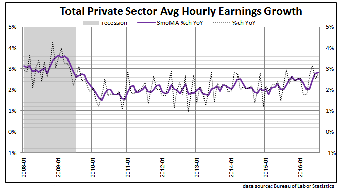 private sector hourly earnings 2016 July