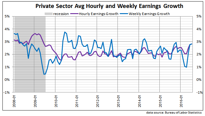 private sector hourly and weekly earnings 2016 July