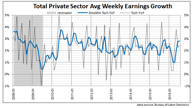 private sector weekly earnings 2016 July