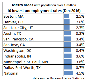 Dec 2016 - 10 lowest unemployment rates for large metro areas