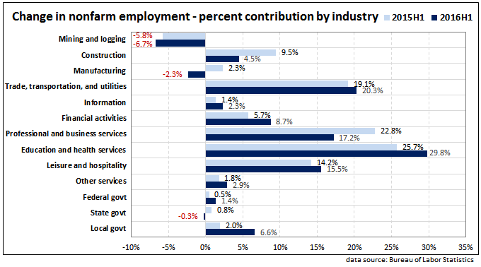Employment contribution by industry 2015H1 and 2016H1