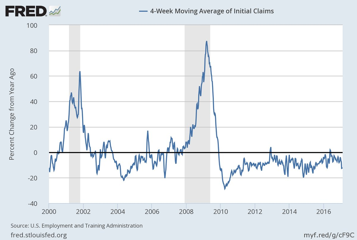 4-week moving average of unemployment cliams down 12.1% from a year earlier