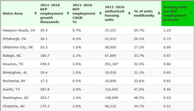 Top 10 large metro areas housing units (permits) per NFP employment increase 2011 to 2016
