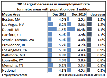 arge metro areas with decreases in employment in 2016
