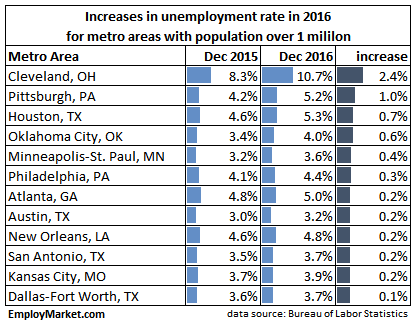 arge metro areas with increases in employment in 2016