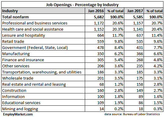 JOLTS job openings percentage by industry January 2017 and January 2016