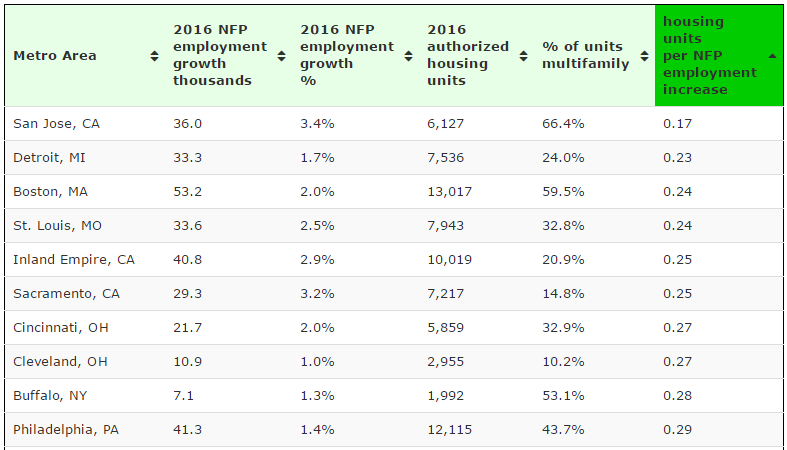 Bottom 10 large metro areas housing units (permits) per NFP employment increase
