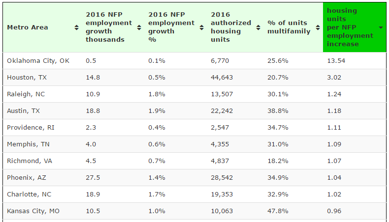 Top 10 large metro areas housing units (permits) per NFP employment increase