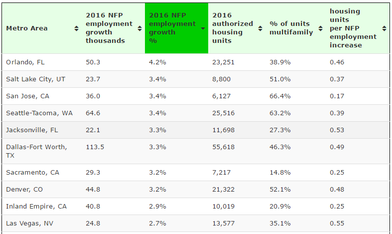Top 10 large metro areas NFP employment growth