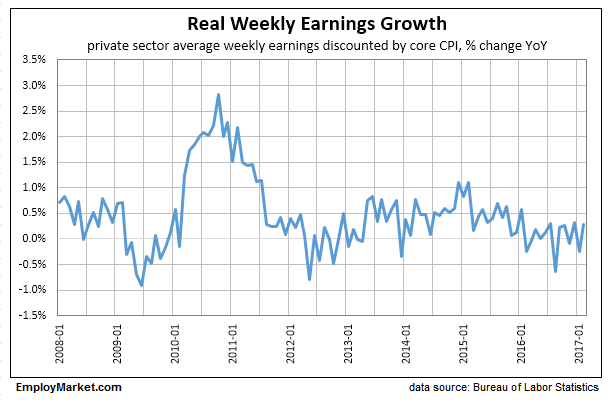 real weekly earnings growth