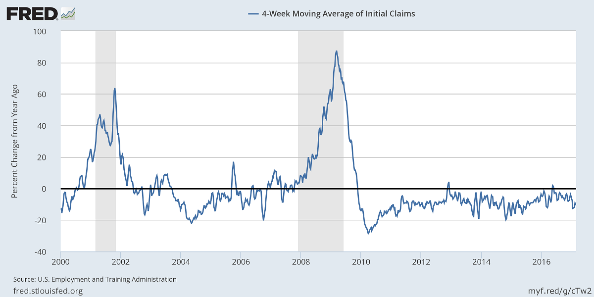 FRED chart: year-on-year percent change of 4-wk moving avg of initial unemployment claims
