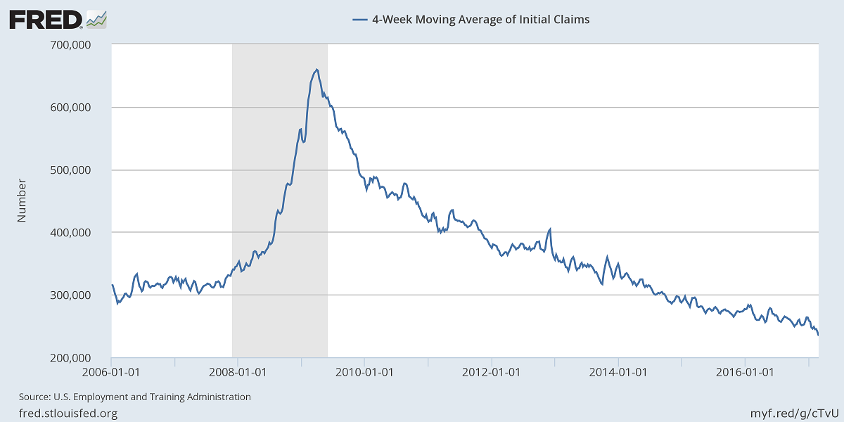 FRED chart: 4-wk moving avg of initial unemployment claims