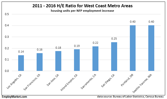 West Coast metro areas H/E ratio - housing units per employment increase