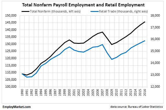 total nonfarm payroll employment and nonfarm payroll employment