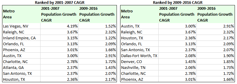 large metro areas top 10 population growth rates, 2001-07 expansion and 2009-16