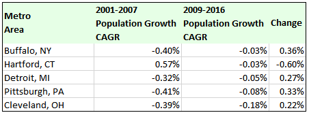 large metro areas with negative population growth, 2001-07 expansion and 2009-16