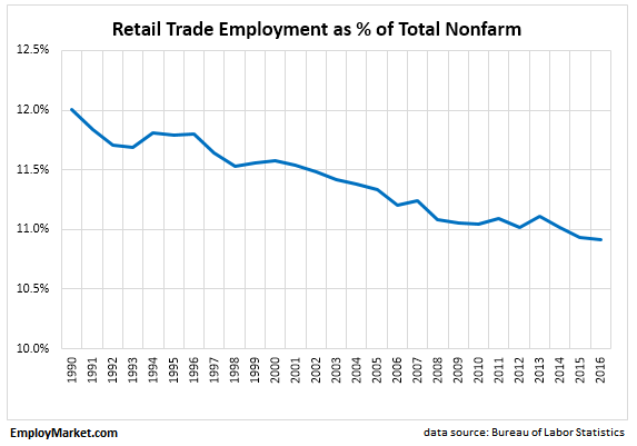 retail employment as a percentage of total nonfarm payroll employment
