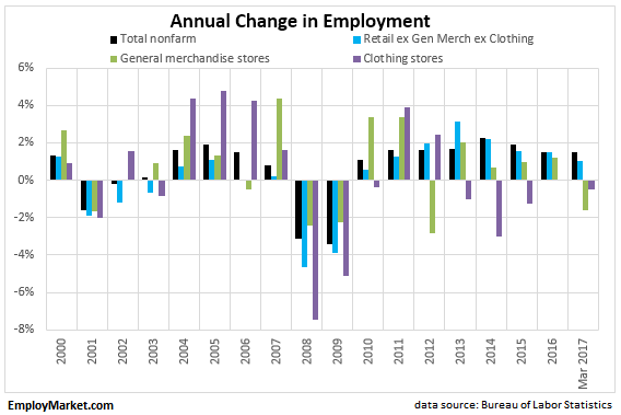 Annual change in retail employment