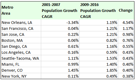large metro areas, top 10 increases in population growth rates, 2001-07 expansion and 2009-16
