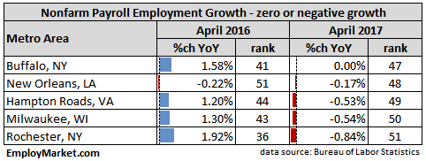 Metro areas with zero or negative nonfarm payroll employment growth April 2017