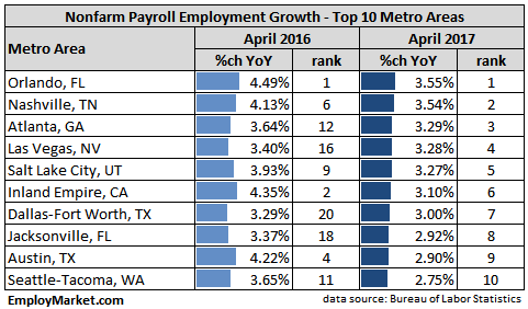 Metro areas - top 10 nonfarm payroll employment growth rates - April 2017
