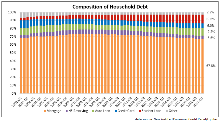 composition of household debt, percentages