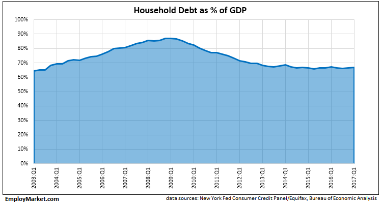 house hold debt as a percentage of GDP, 2003Q1 thru 2017Q1