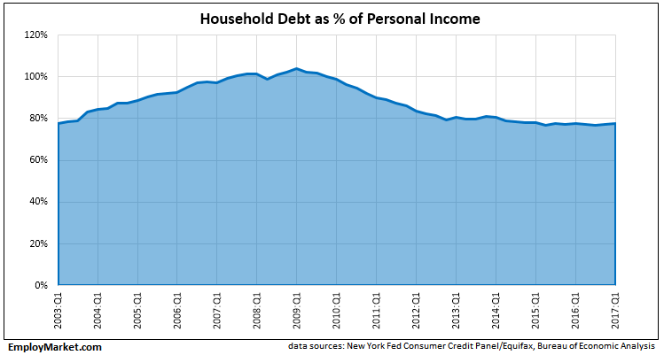 household debt as a percentage of personal income, 2003Q1 thru 2017Q1