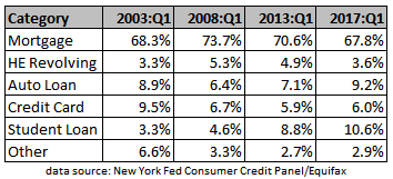 table of components of household debt