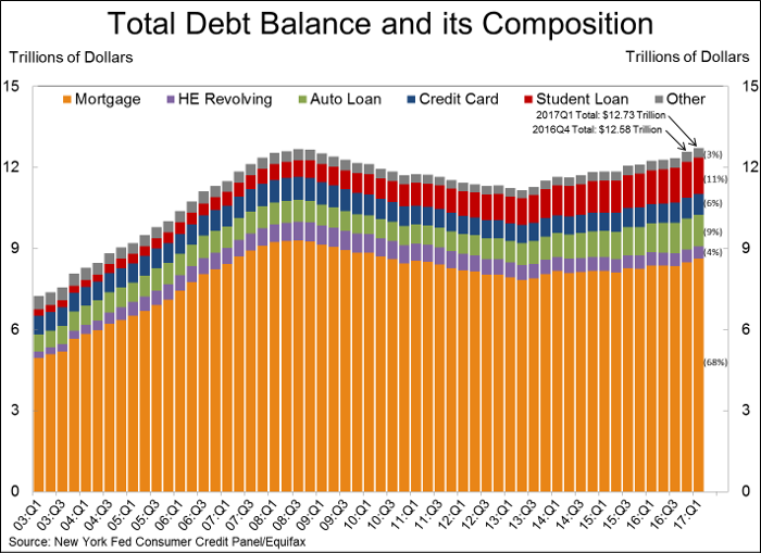 Total debt balance and its composition