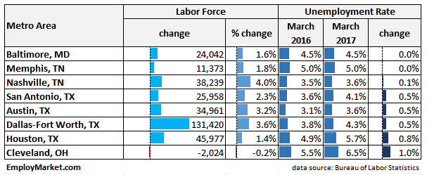 labor force and unemployment changes March 2017 vs March 2016