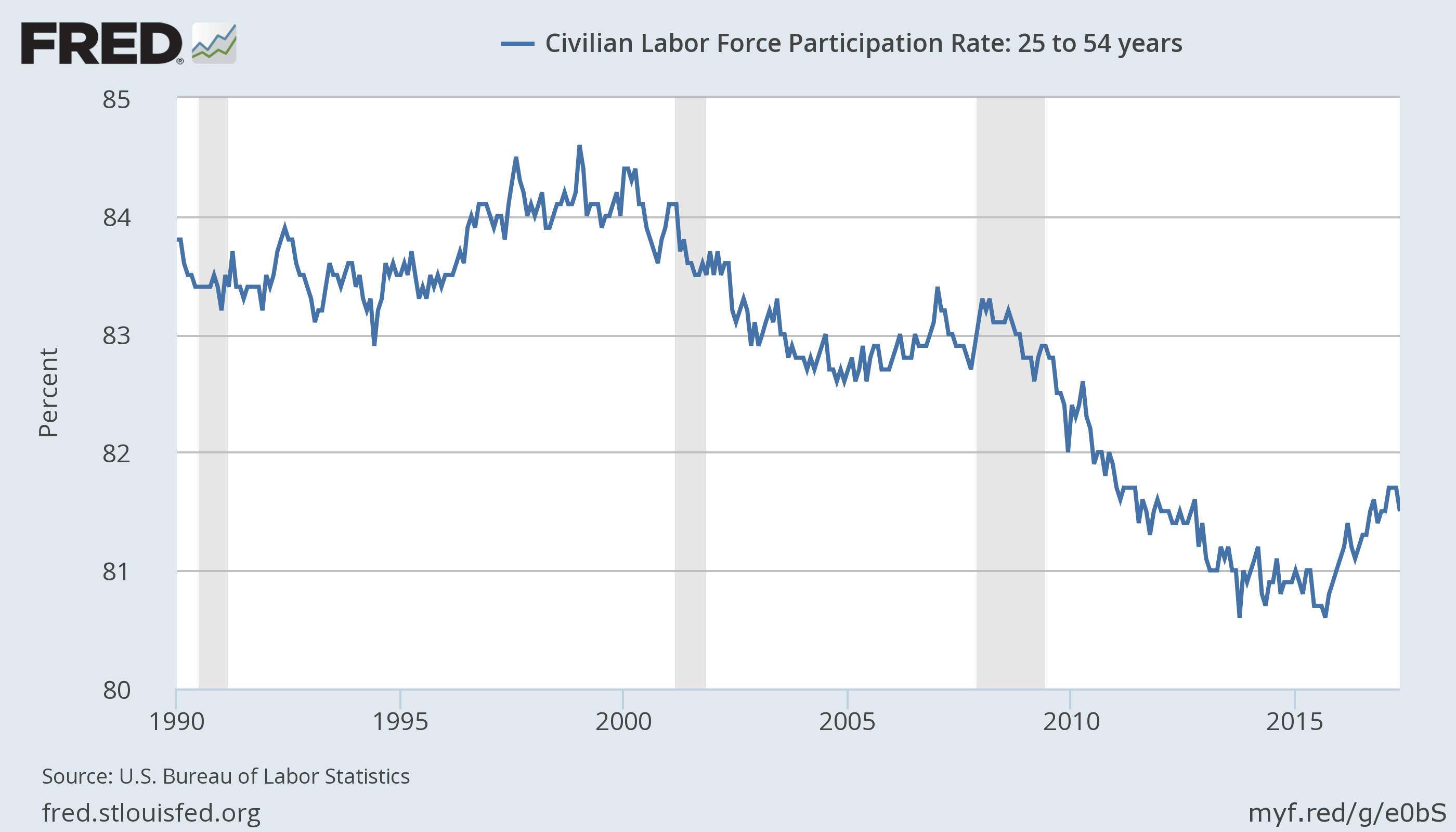 Prime Age (25 to 54) labor for participation rate 1990 thru May 2017