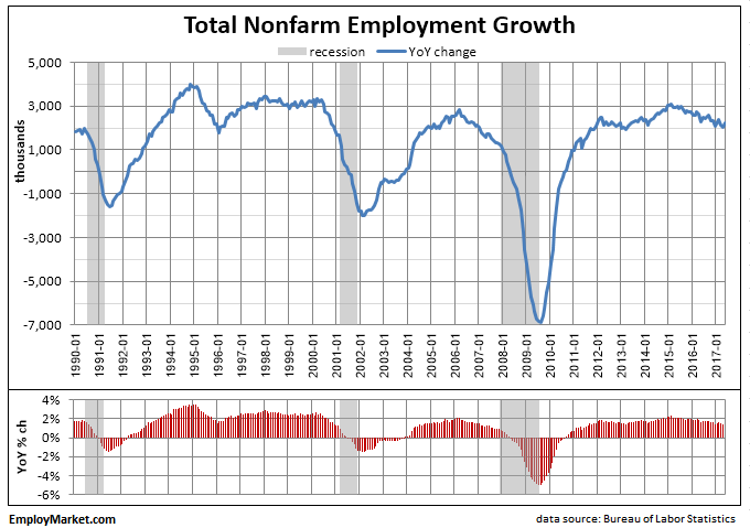 Nonfarm payroll year-on-year growth as of May 2017