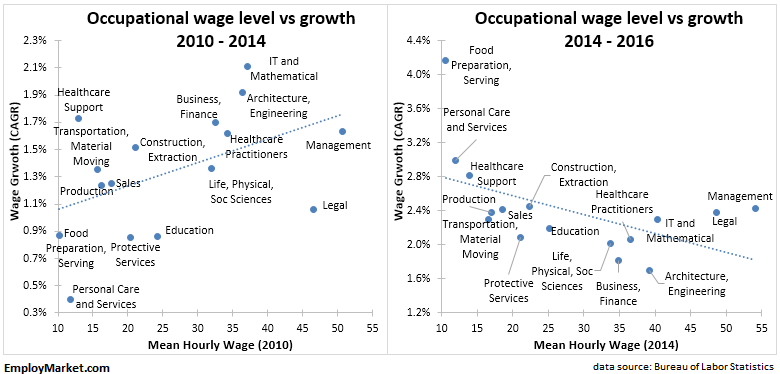 wage growth by industry, 2010 to 2014 vs 2014 to 2016