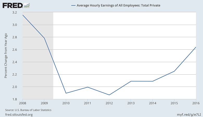 private sector wage growth 2008 to 2016
