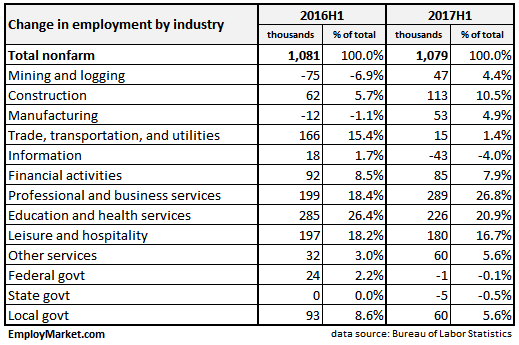 nonfarm payroll employment contribution by industry fist half of 2017 vs first half of 2016