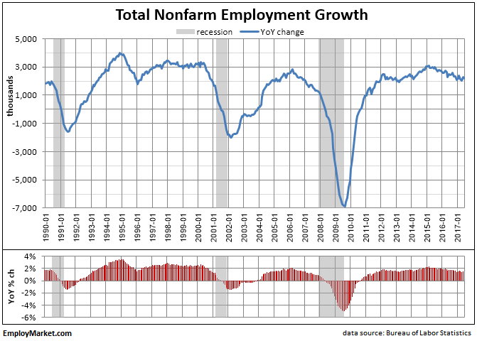 Nonfarm payroll year-on-year growth as of June 2017