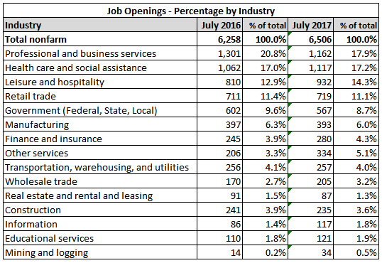 JOLTS job openings percentage by industry July 2017 and July 2016