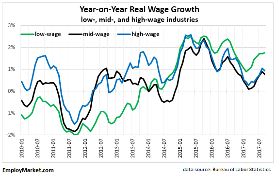 year-on-year real wages growth - low, mid, and high wage industries - 2010 through September 2017