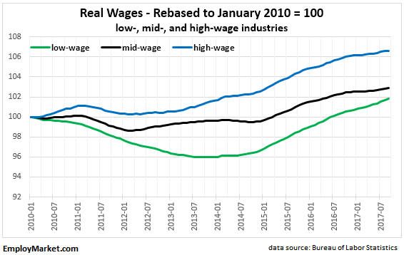 Real wages rebased to January 2010 - low, mid, and high wage industries