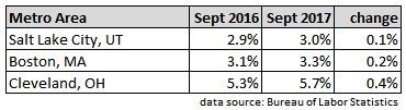 September 2017 metro areas with unemployment rates higher than a year earlier