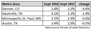 September 2017 metro areas with unemployment rates under 3%