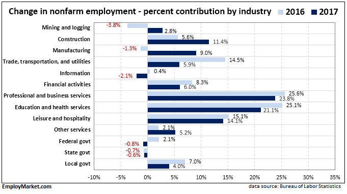 Employment contribution by industry 2016 and 2017